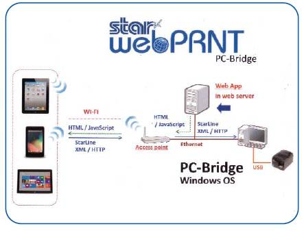 Star Micronics WebPRNT